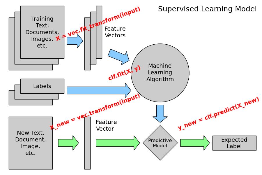 exle of machine learning