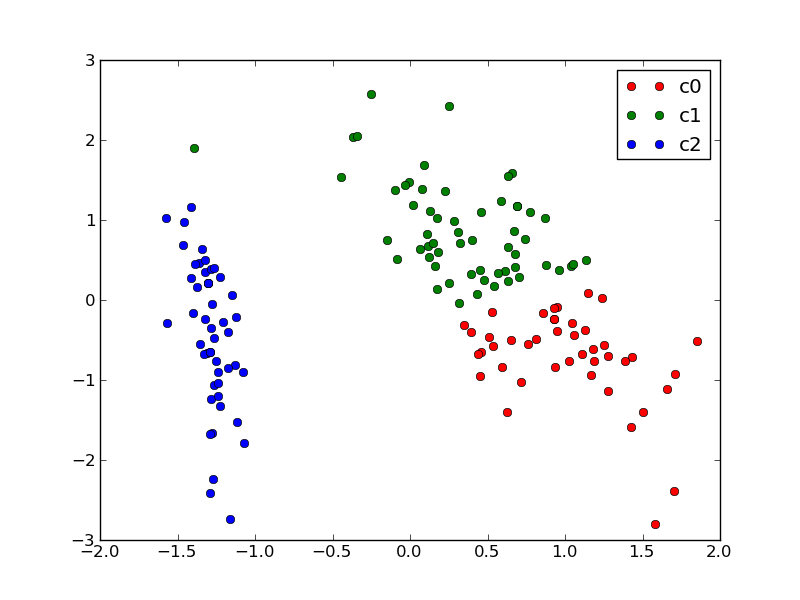 2 4 2  machine learning 101  general concepts  u2014 scikit