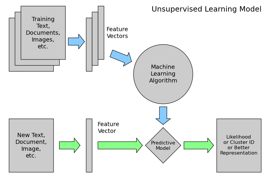 2 4 2  Machine Learning 101: General Concepts — scikit-learn