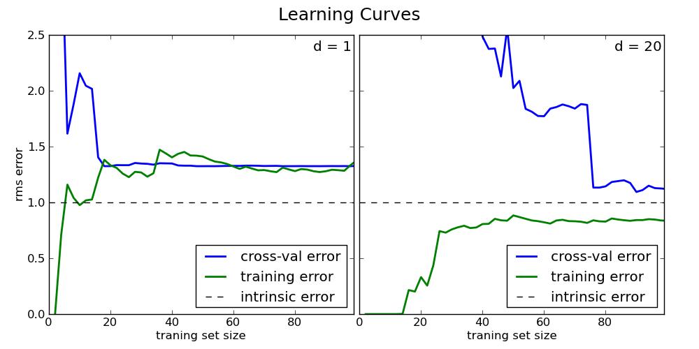 2 3 3  Machine Learning 102: Practical Advice — scikit-learn