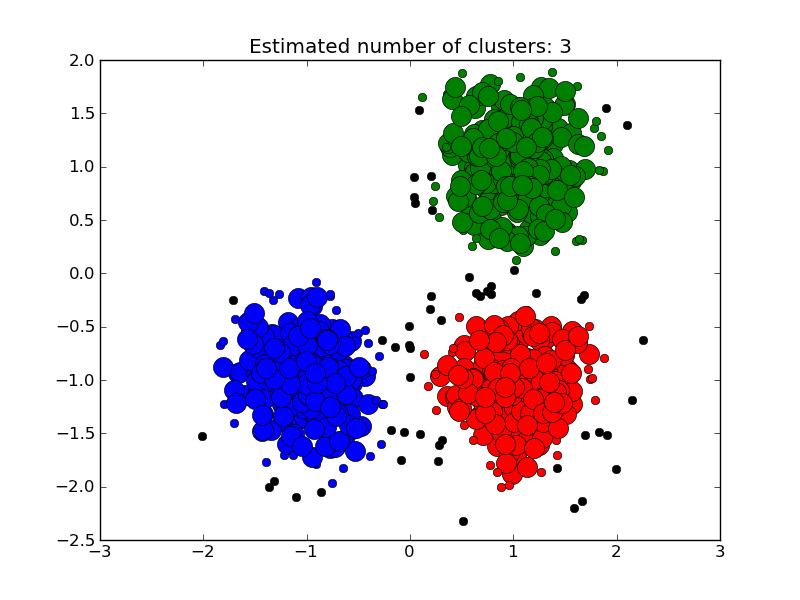 4 3  Clustering — scikit-learn 0 11-git documentation