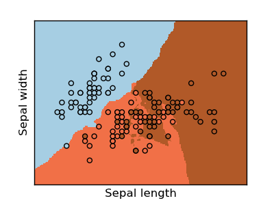 KNN (k-nearest neighbors) classification example — scikit