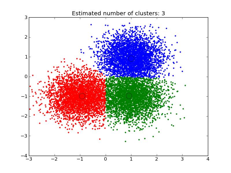 4 3 clustering  u2014 scikit learn 0 11 git documentation Clustered Column