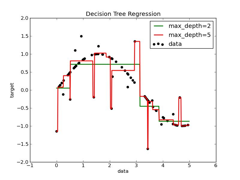 Decision Tree Regression — scikit-learn 0 11-git documentation